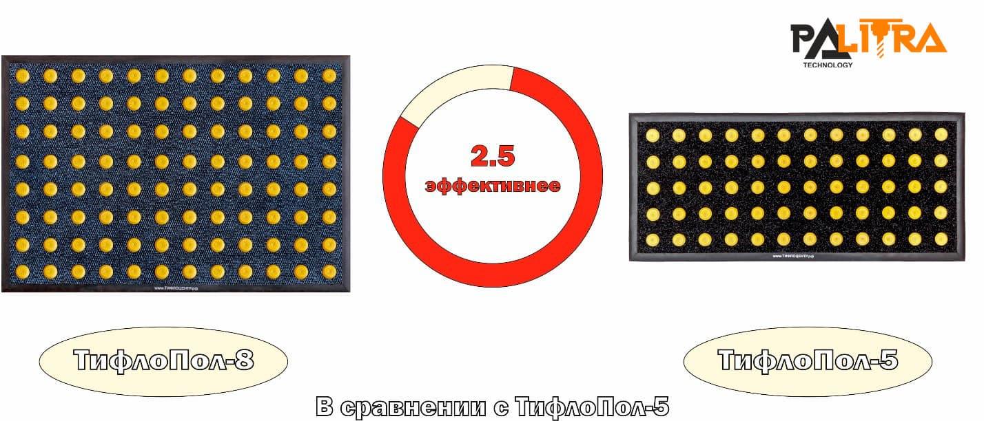 Сравнение покрытий Тифлопол-8 и Тифлопол-5